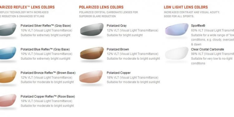 Sunglasses Lens Technology
